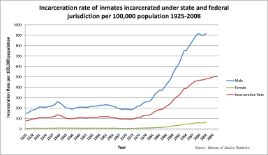 U.S._incarceration_rates_1925_onwards