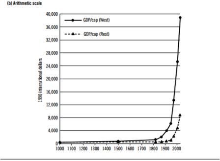 Ian Morris Great Divergence Graph