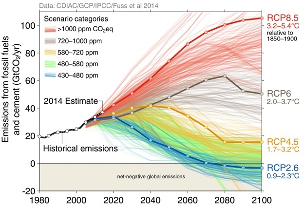 2014 IPCC projections
